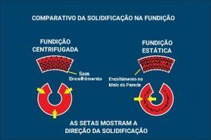 Comparação Fundição Centrífuga